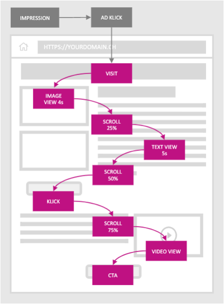 pink white and grey fields showing how a user scrolls on and interacts with a website