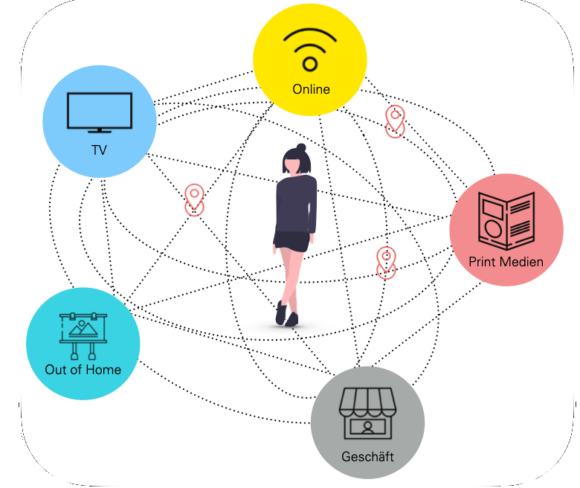Customer Touchpoints: TV, Online, Print Media, POS, Out of home